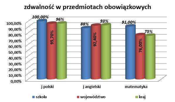 zdawalnosc_przedmioty